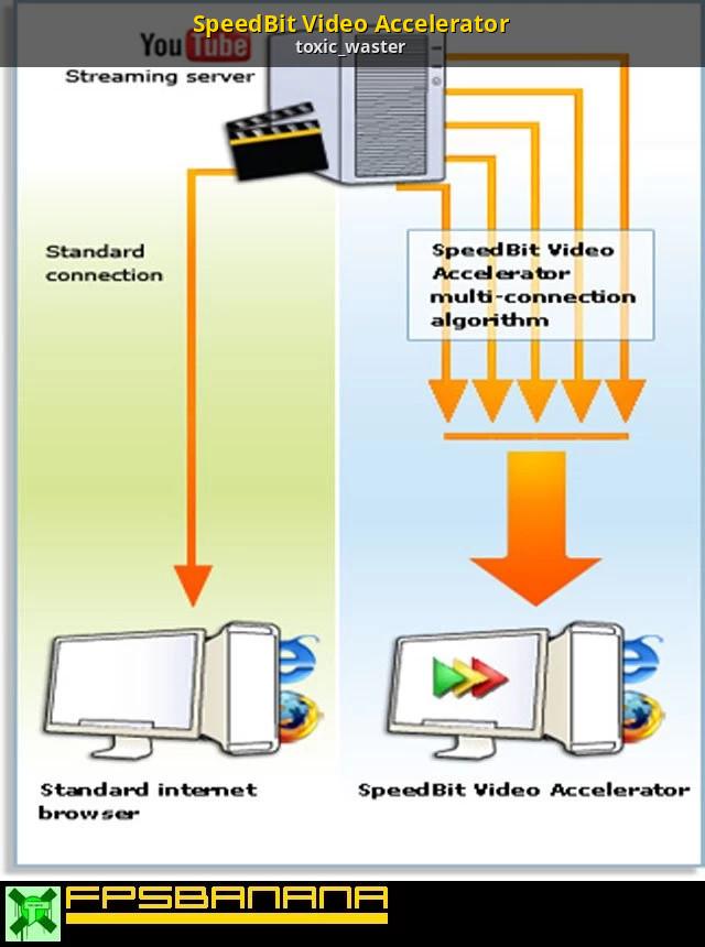 SpeedBit Video Accelerator [GameBanana] [Modding Tools]